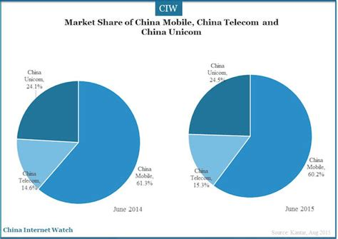 unicom china mobile market of telecom carriers in q2 2015