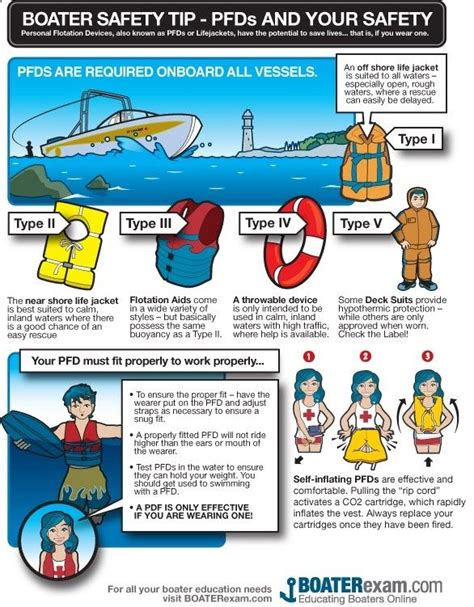 boating accident to pack 67 best images about boat safety on pinterest airplane