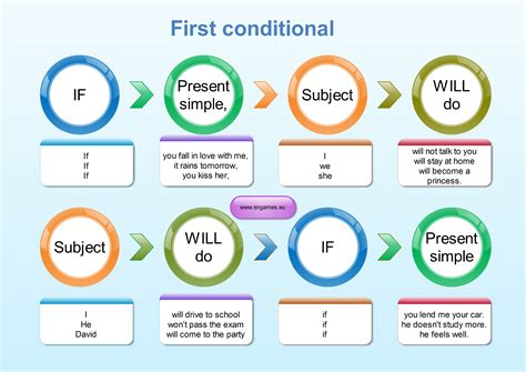 First Conditionals | first conditional grammar explanation for learners of