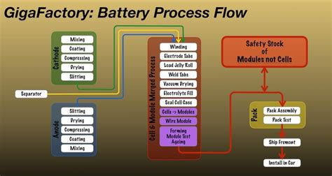 what battery does tesla use why tesla s model 3 will use liquid cooling tesla motors