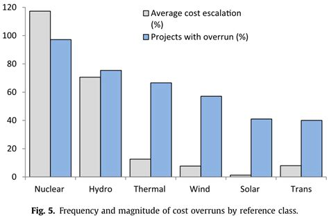 cost of building wind and solar are much less financially risky than other