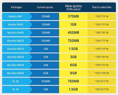 Kartu Telepon Prepaid Digi Malaysia image gallery digi prepaid
