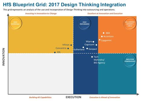 design thinking accenture accenture positioned in as a service winner circle for