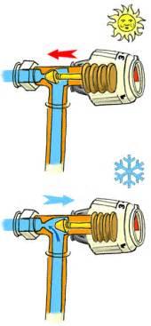informations sur les vannes thermostatiques