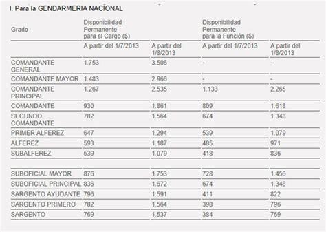 decreto aumento salarios policia 2016 escala salarial gendarmeria y policia 2014 decreto 854