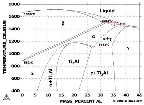 iron aluminum phase diagram image gallery equilibrium diagram