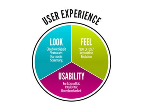 ux design defined user experience ux design user experience ux that works luce morker official blog