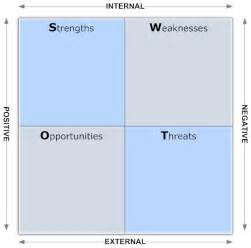 Swot Chart Template by Blank Swot Analysis Template Helloalive