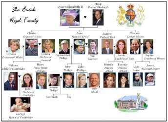 printable quiz about the royal family esl resources new sites january 2014 part 2 videos
