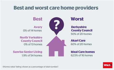 best and worst care home providers revealed by which