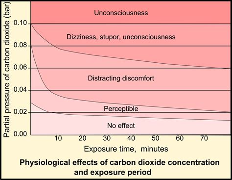Why Is Carbon Dioxide A Gas At Room Temperature by Padi Idc Study Notes Carbon Monoxide Poisoning Oxygen