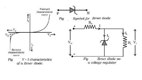 breakdown voltage for silicon diode zener diode and zener diode as voltage regulator study material lecturing notes assignment
