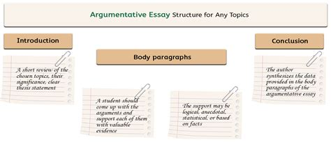 Structure Of An Argumentative Essay by Let S Choose Argumentative Essay Topics Together