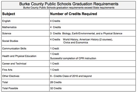 school counselor requirements graduation requirements east burke hs counselor s page