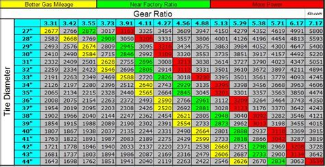 Jeep Jk Gear Ratio Gear Ratio Calculator Jeep Jk