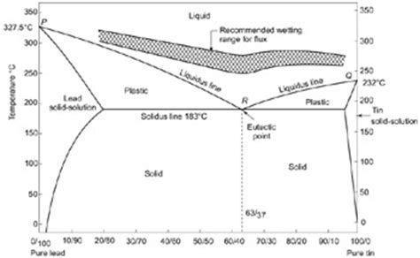 lead silver system phase diagram 5 best images of tin bismuth phase diagram silver tin