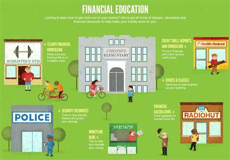 philadelphia federal credit union teller net financial education philadelphia federal credit union