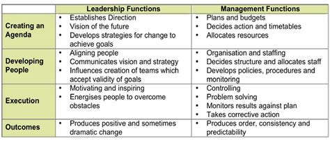 kotter management and leadership theme 3 most effective leadership management styles
