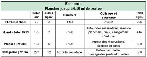 Prix Hourdis Polystyrène 3590 by Prix Hourdis Polystyr 232 Ne Plancher Bas Pour La Villa Tage