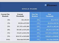 Lower Tax Rates Under Tax Reform Bill: What Tax ... 2017 Tax Brackets Single