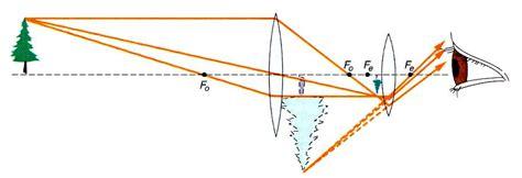 telescope diagram telescope colour tv servicing