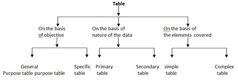 Different Types Of Tables by Types Of Table Homework Help In Statistics Homework1