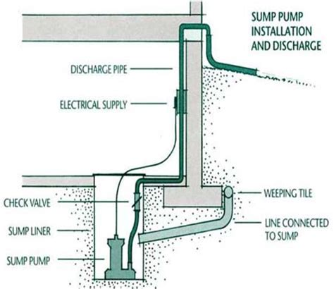 sump piping diagram sump discharge residential city of edmonton