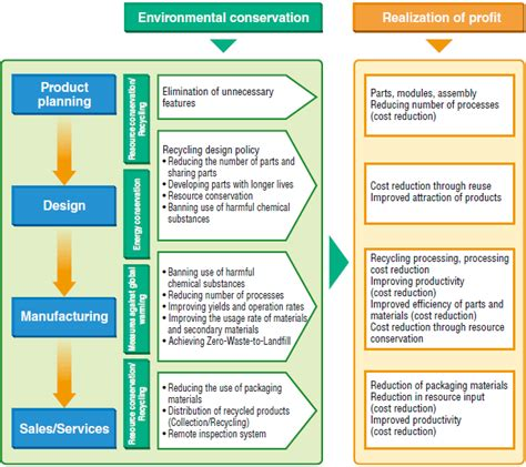 design of the environment for computer system environmental management system global ricoh