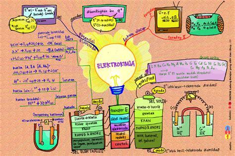 cara membuat mind map kimia sitha s world mind map cara mudah untuk belajar