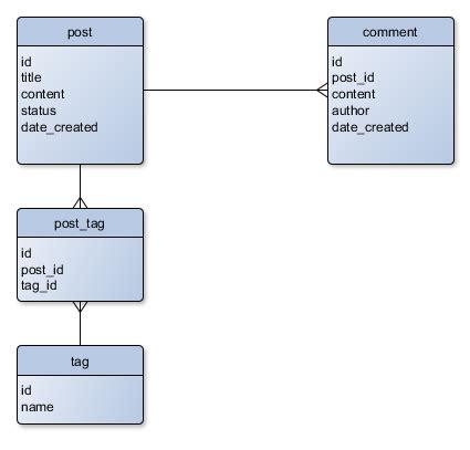 zend framework format date mysql creating a simple mysql database using zend framework 3