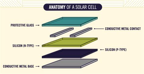 how solar panels work infographic how solar panels work