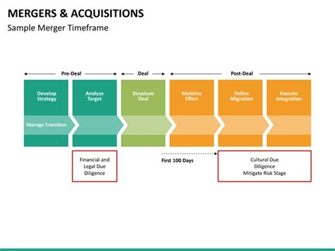 presentation templates for mergers and acquisitions mergers and acquisitions powerpoint template sketchbubble