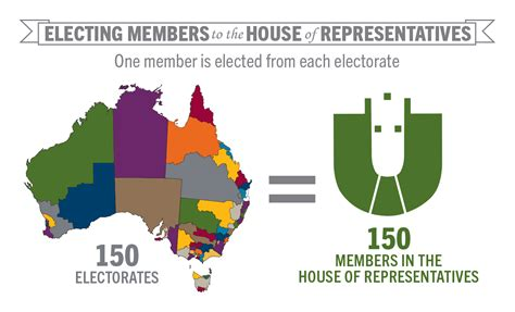 what is the house of representatives law making house of representatives teaching parliamentary education office