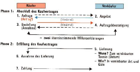 Kaufvertrag Auto Lieferverzug by Wenn Der K 228 Ufer Nicht Bezahlt Die Auswirkung Der