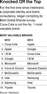 apple passes coca cola as most valuable brand nytimes