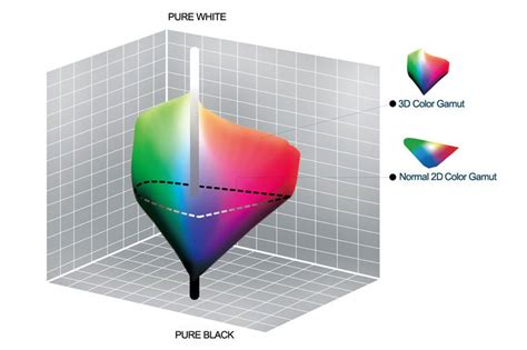color gamut definition color volume vs color gamut high def forum your high