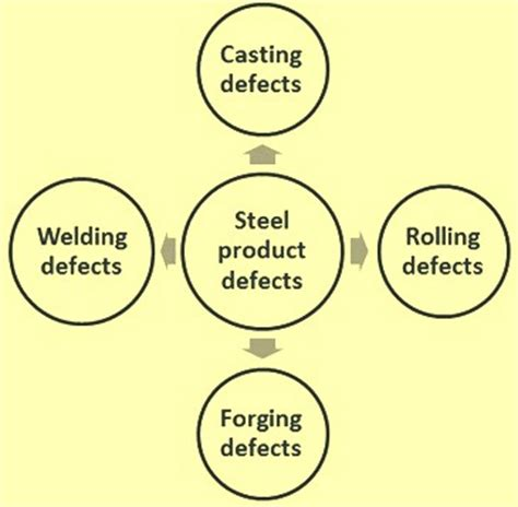 form design of welded members forgings and castings metallurgical processes and defects in steel products