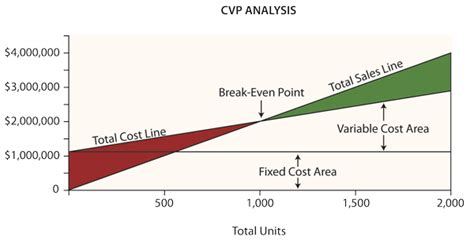 cost volume profit graph excel template b b a and m b a concepts concept of c v p analysis