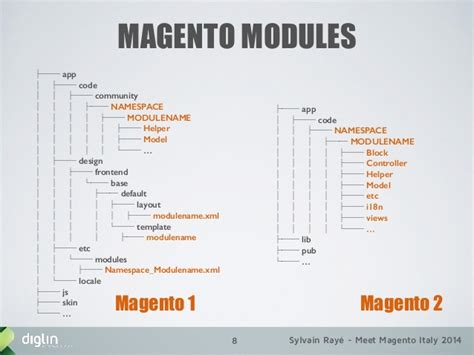 magento layout xml add external js manage magento dependencies with composer