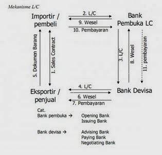 Bank Yang Mengeluarkan Letter Of Credit belajar perbankan mekanisme letter of credit
