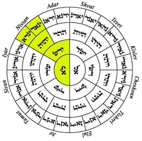Calendario Hebraico Mesesjudaico1