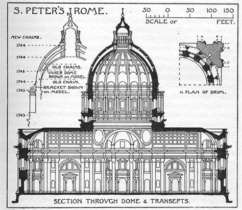 basilica section sections domes