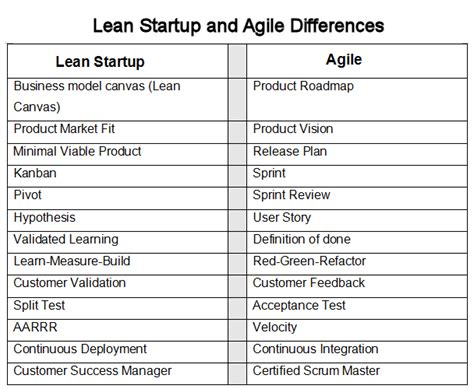 agile strategy management techniques for continuous alignment and improvement esi international project management series books lean vs agile of startup strategies