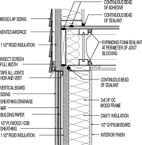 Wood Siding Wall Section by Wall Section Wood Siding Above Vertical Board