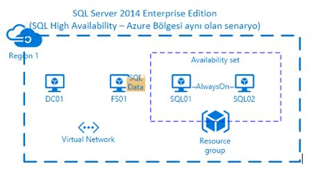 sql server azure sql server high availability ve