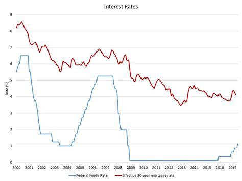 housing rates fed raises rates announces balance sheet reduction plan eye on housing
