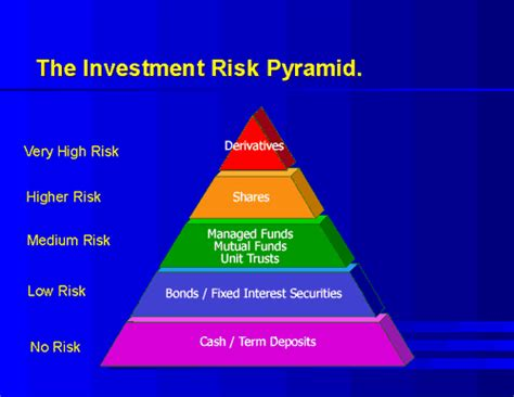 what is investment risk