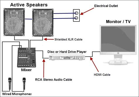 powered speakers wiring diagram home coaxial diagram