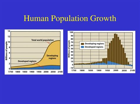 section 5 3 human population growth ppt chapter 4 the human population and the environment