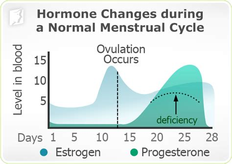 ovulation mood swings causes of irregular periods 34 menopause symptoms com